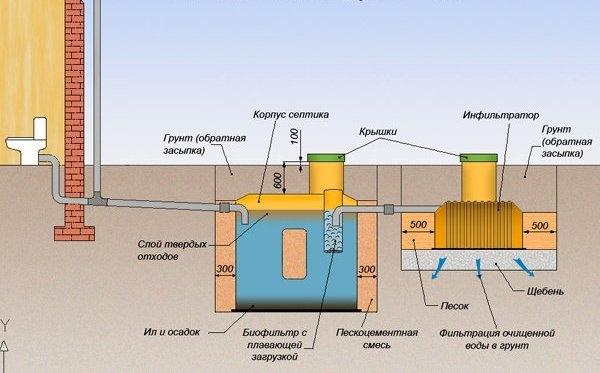 Правила выбора системы канализации в частном секторе