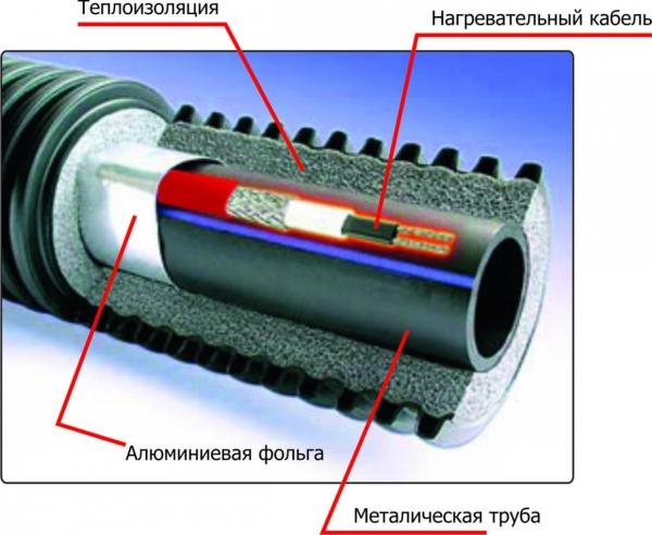 Обогрев водопровода с помощью саморегулирующегося кабеля