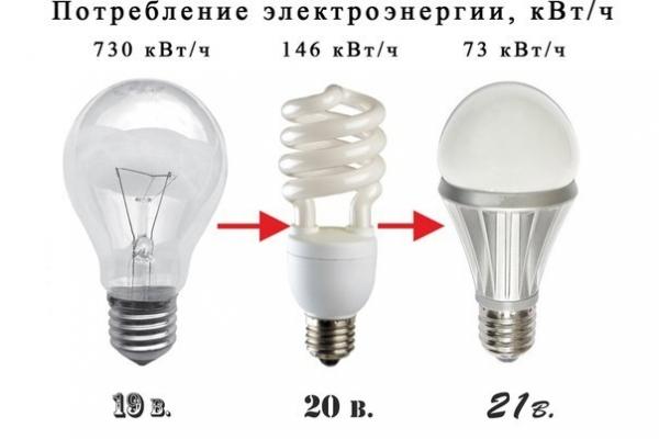 Сравнение светодиодных ламп с их люминесцентными аналогами и лампами накаливания