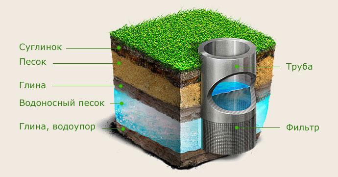 Сколько служит водяная скважина?