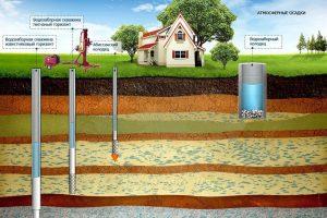 Отопительные системы и организация скважин